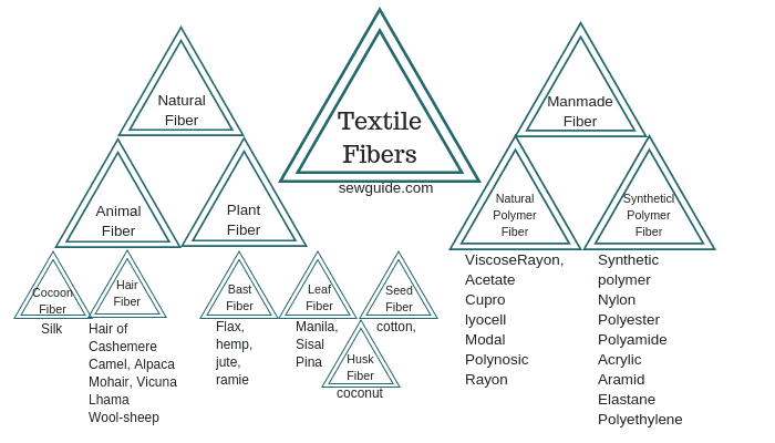 Different types of Fibers : A list of Man made & Natural Textile ...